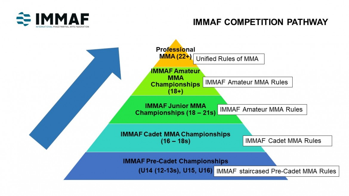 IMMAF to introduce Junior MMA Championships and Talent Development